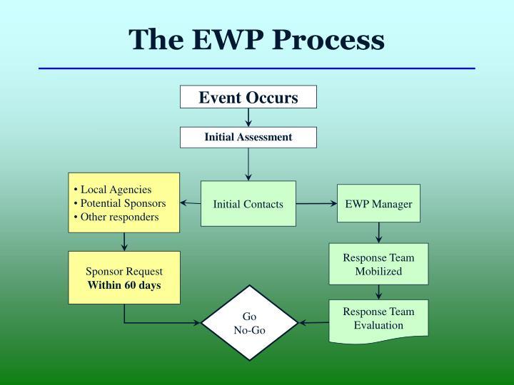 Event Occurs