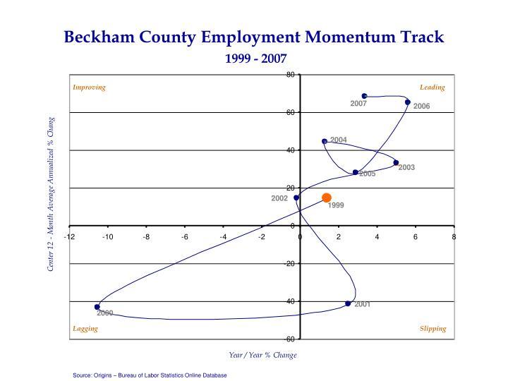 Beckham County Employment Momentum Track