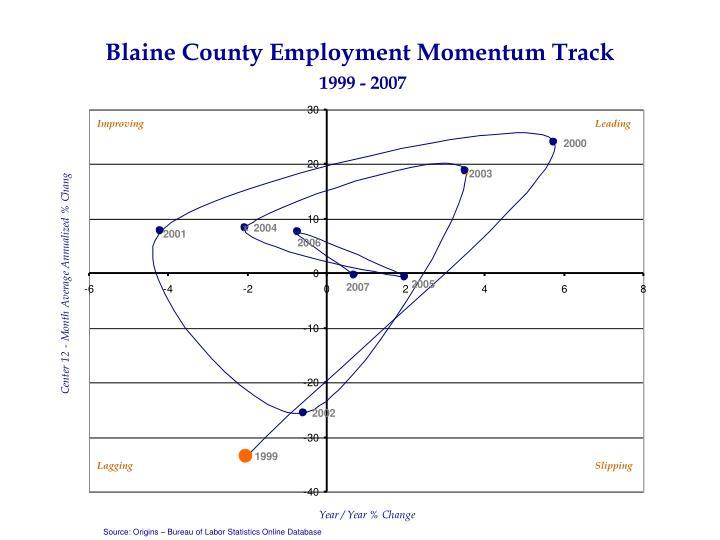 Blaine County Employment Momentum Track