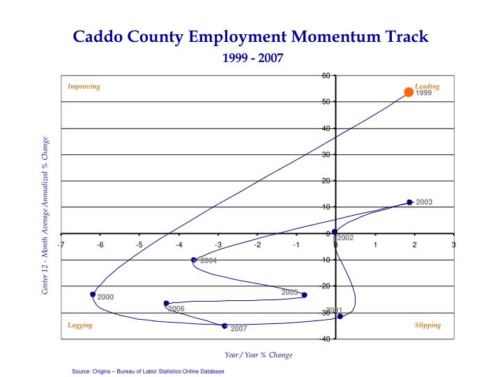 Caddo County Employment Momentum Track