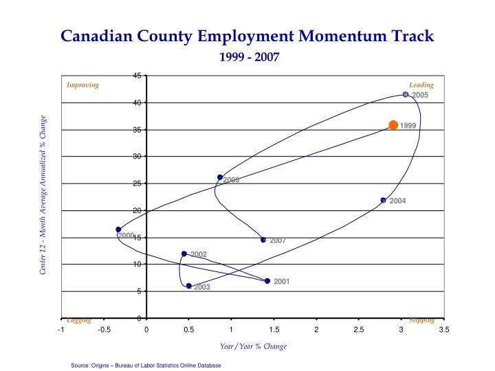 Canadian County Employment Momentum Track
