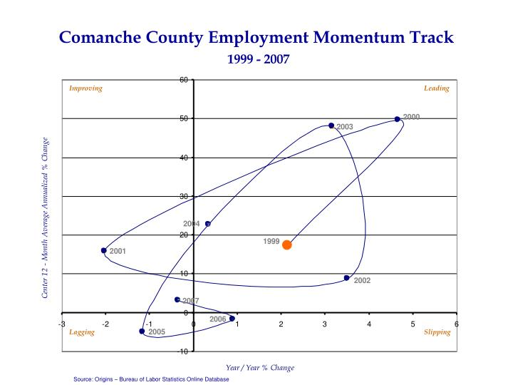 Comanche County Employment Momentum Track