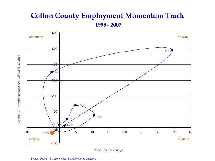 Cotton County Employment Momentum Track