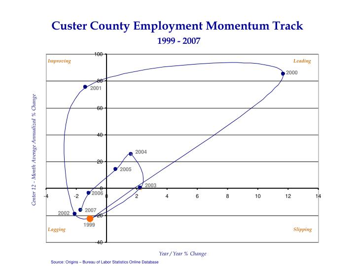 Custer County Employment Momentum Track