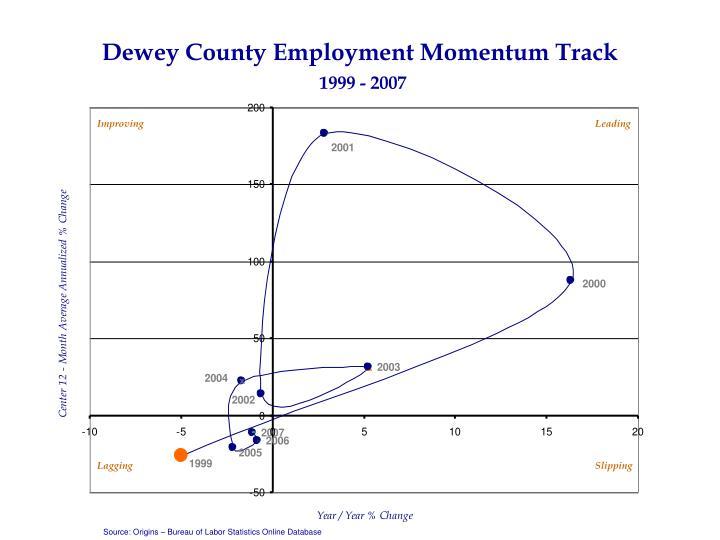 Dewey County Employment Momentum Track