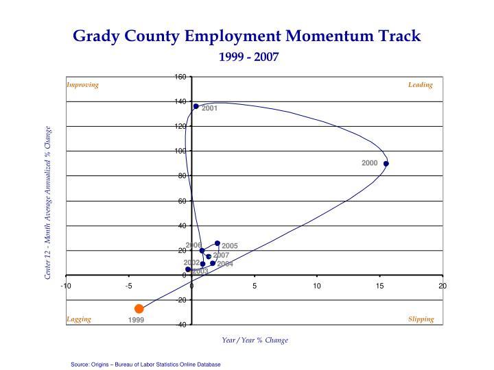 Grady County Employment Momentum Track