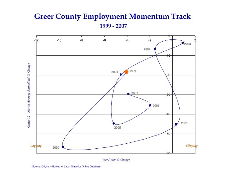 Greer County Employment Momentum Track