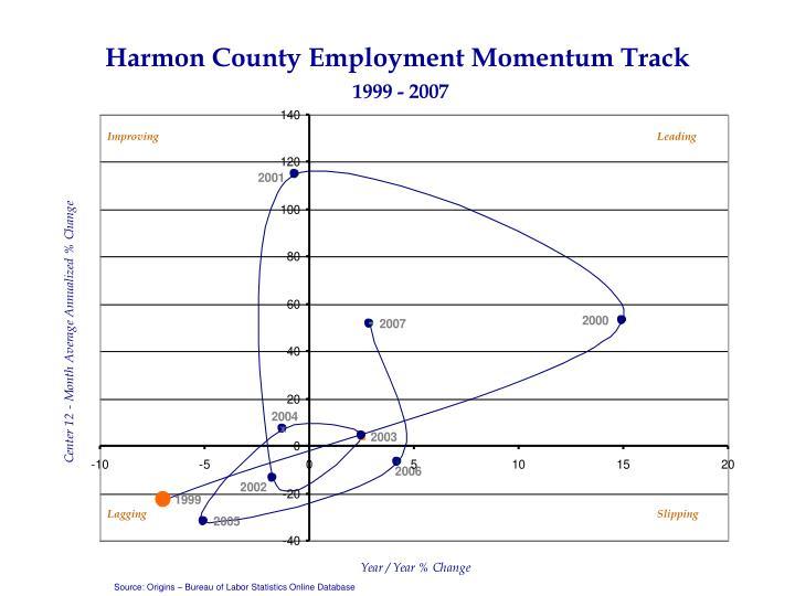 Harmon County Employment Momentum Track