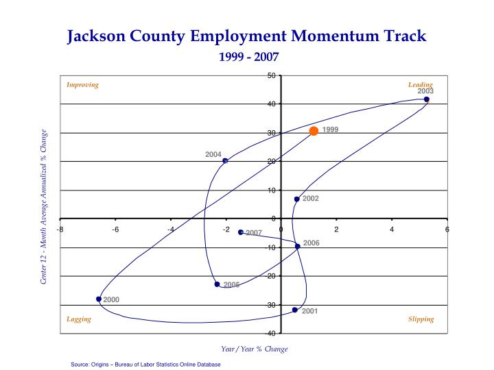 Jackson County Employment Momentum Track