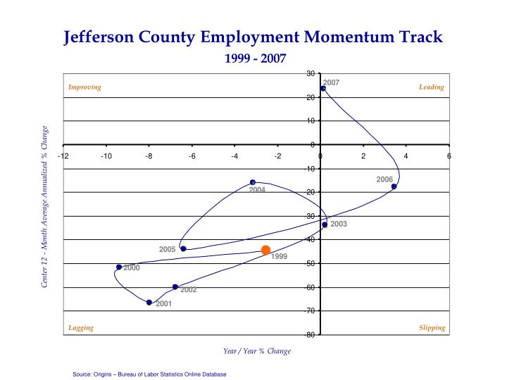 Jefferson County Employment Momentum Track
