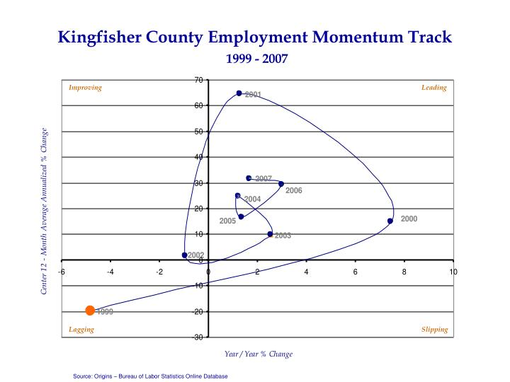 Kingfisher County Employment Momentum Track