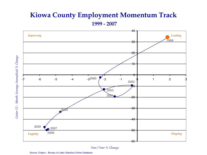 Kiowa County Employment Momentum Track