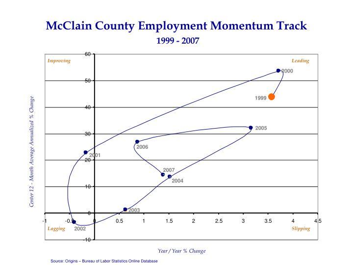 McClain County Employment Momentum Track