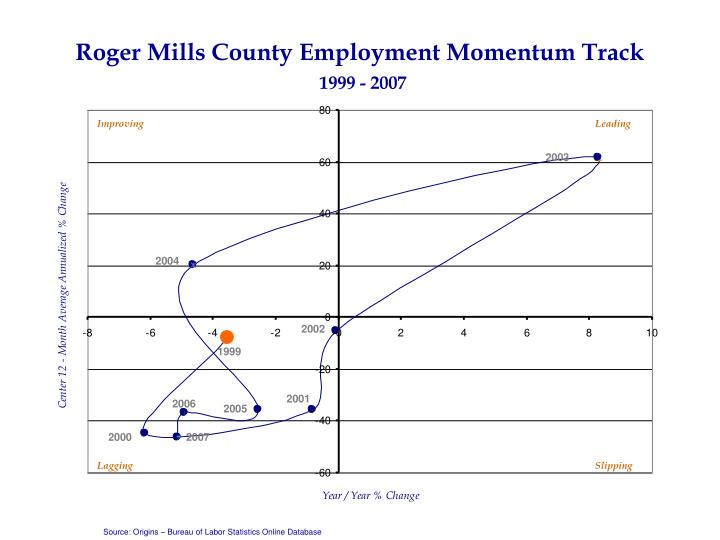 Roger Mills County Employment Momentum Track