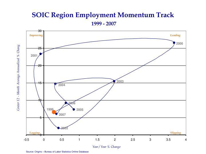 SOIC Region Employment Momentum Track