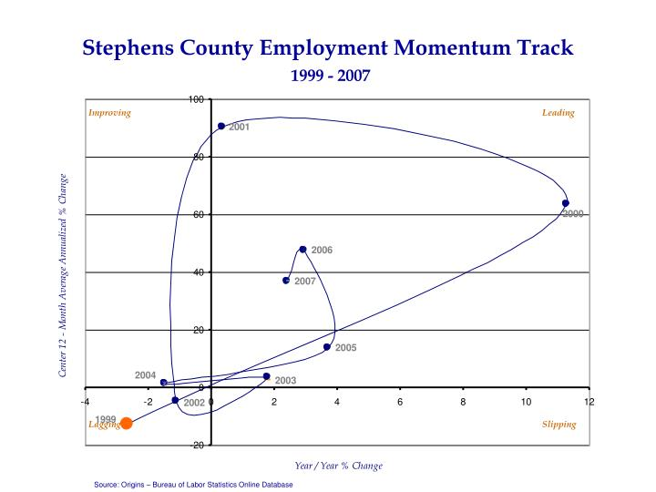 Stephens County Employment Momentum Track