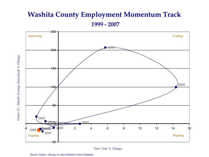Washita County Employment Momentum Track