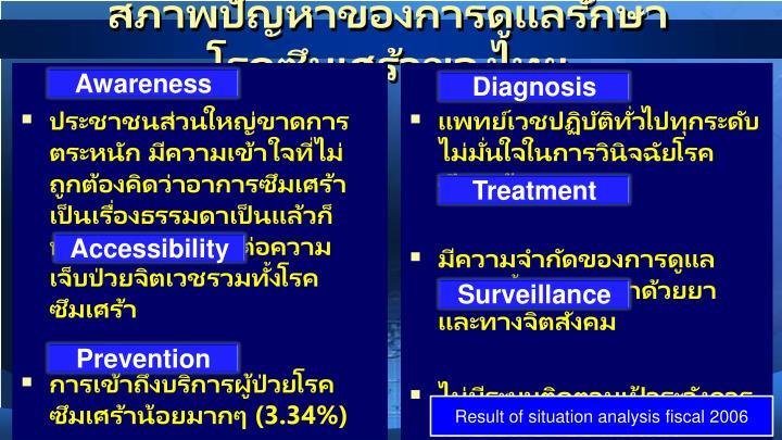 สภาพปัญหาของการดูแลรักษาโรคซึมเศร้าของไทย