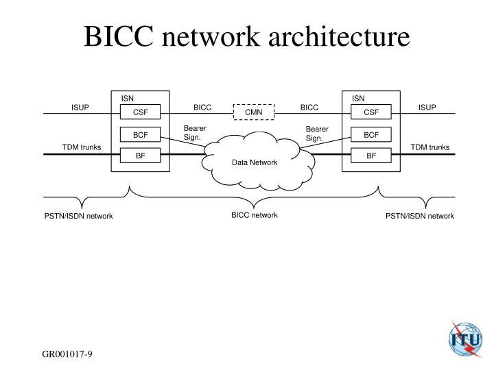 BICC network architecture