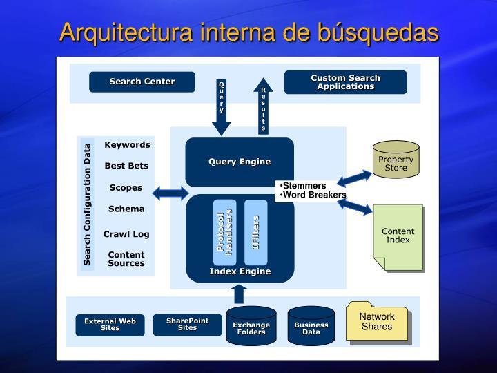 Arquitectura interna de búsquedas