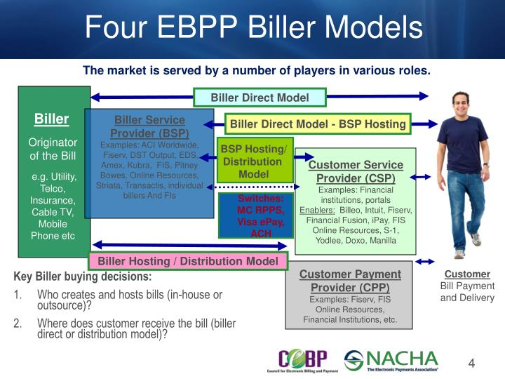 Four EBPP Biller Models