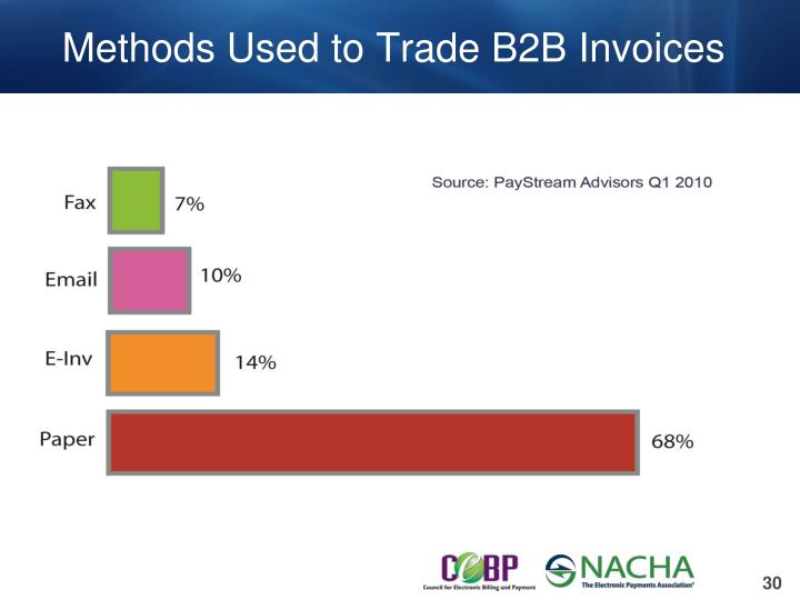 Methods Used to Trade B2B Invoices