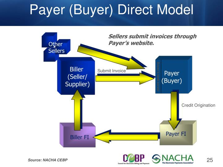 Payer (Buyer) Direct Model