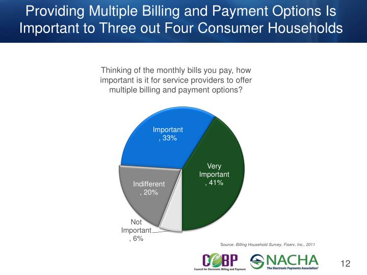 Providing Multiple Billing and Payment Options Is Important to Three out Four Consumer Households