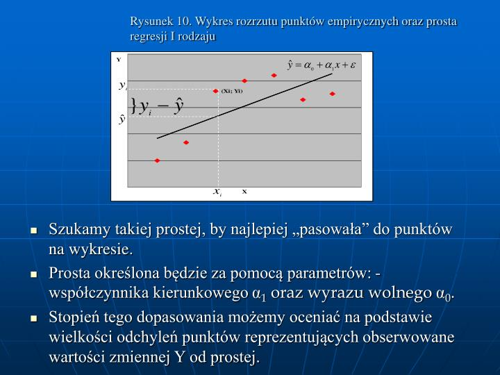 Rysunek 10. Wykres rozrzutu punktów empirycznych oraz prosta regresji I rodzaju