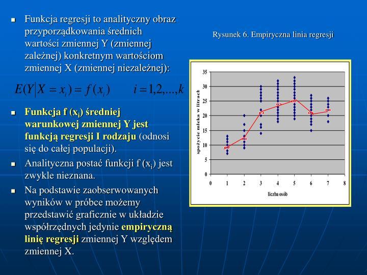 Rysunek 6. Empiryczna linia regresji