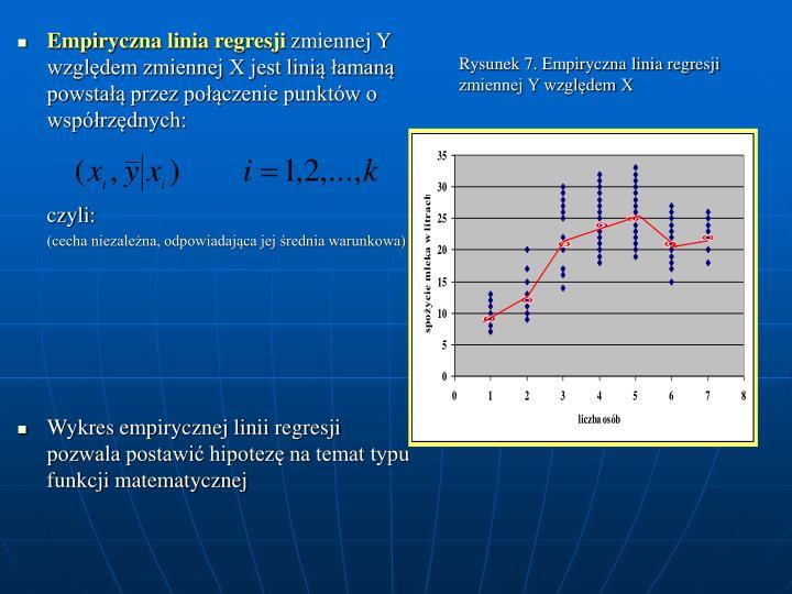 Rysunek 7. Empiryczna linia regresji zmiennej Y wzgldem X