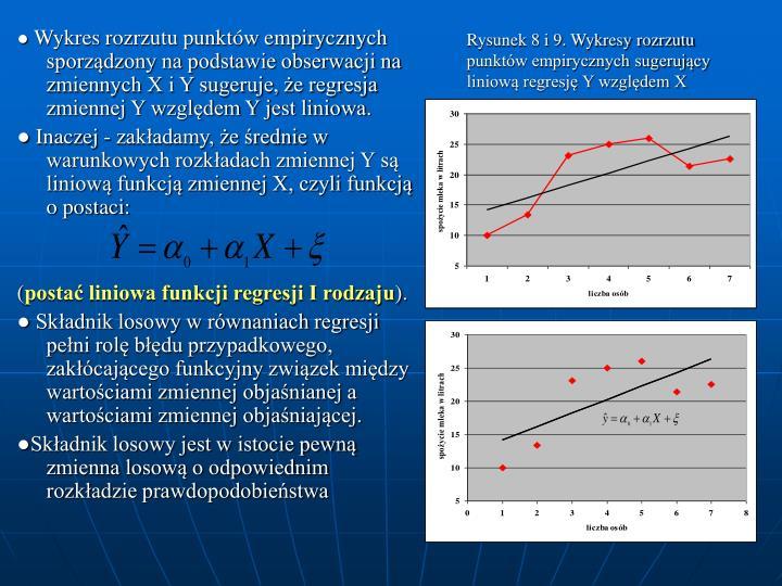 Rysunek 8 i 9. Wykresy rozrzutu punktw empirycznych sugerujcy liniow regresj Y wzgldem X