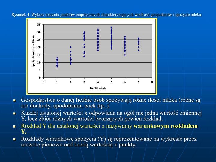 Rysunek 4. Wykres rozrzutu punktów empirycznych charakteryzujących wielkość gospodarstw i spożycie mleka