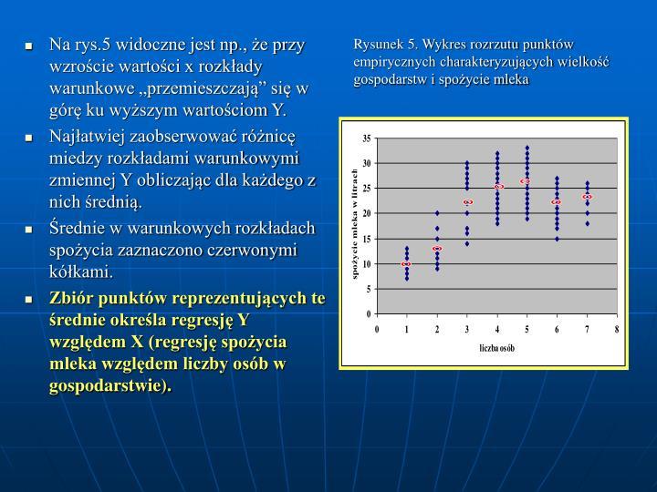 Rysunek 5. Wykres rozrzutu punktw empirycznych charakteryzujcych wielko gospodarstw i spoycie mleka