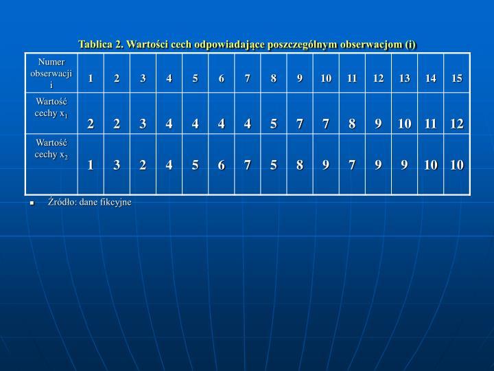 Tablica 2. Wartoci cech odpowiadajce poszczeglnym obserwacjom (i)