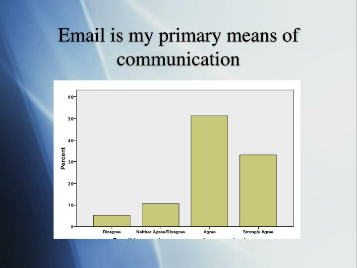 Email is my primary means of communication