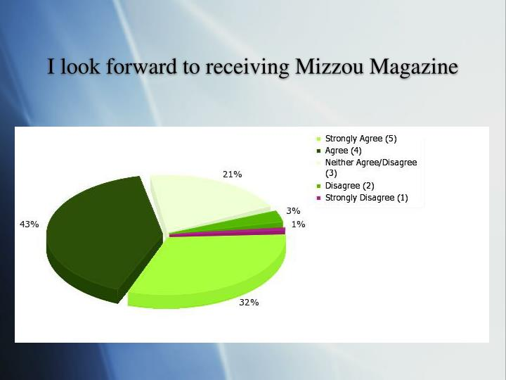 I look forward to receiving Mizzou Magazine