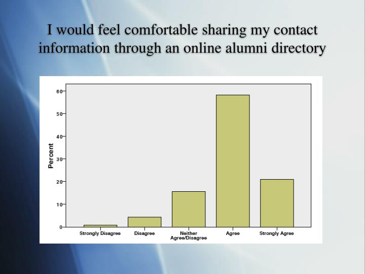 I would feel comfortable sharing my contact information through an online alumni directory
