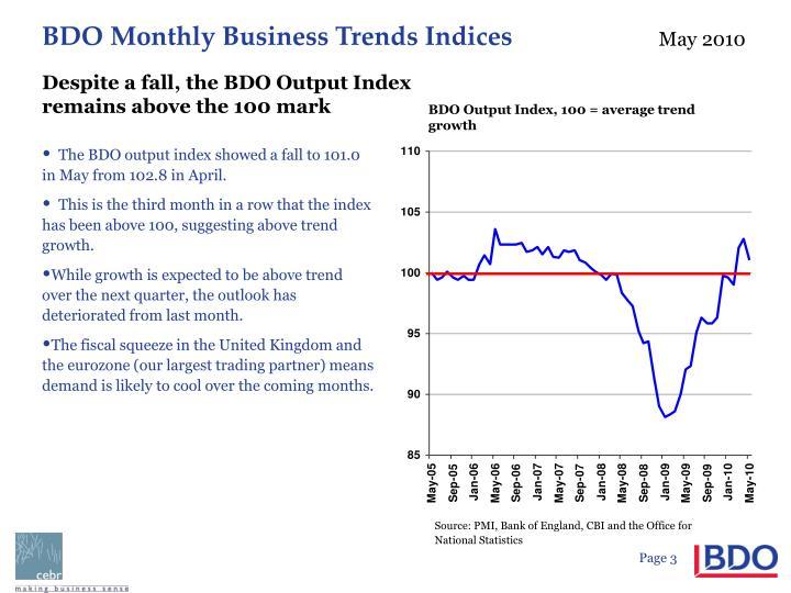Despite a fall, the BDO Output Index remains above the 100 mark
