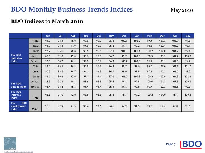 BDO Indices to March 2010