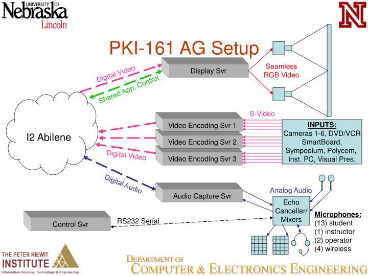 PKI-161 AG Setup