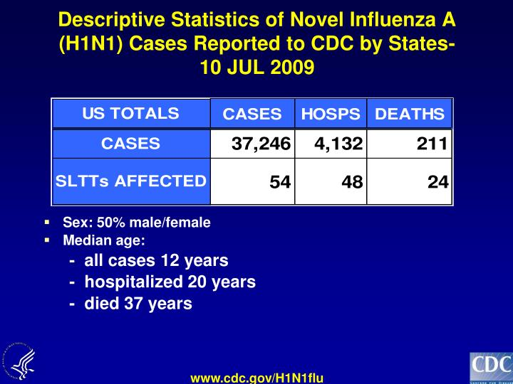Descriptive Statistics of Novel Influenza A (H1N1) Cases Reported to CDC by States-10 JUL 2009