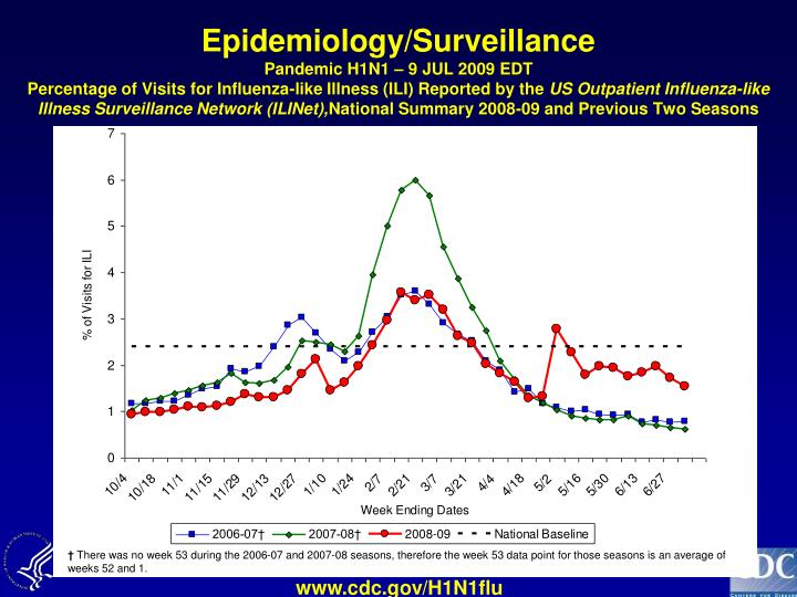 Epidemiology/Surveillance