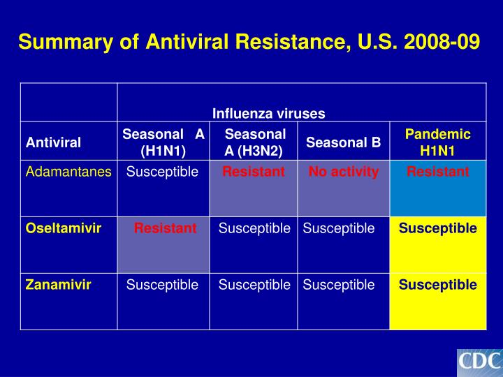 Summary of Antiviral Resistance, U.S. 2008-09