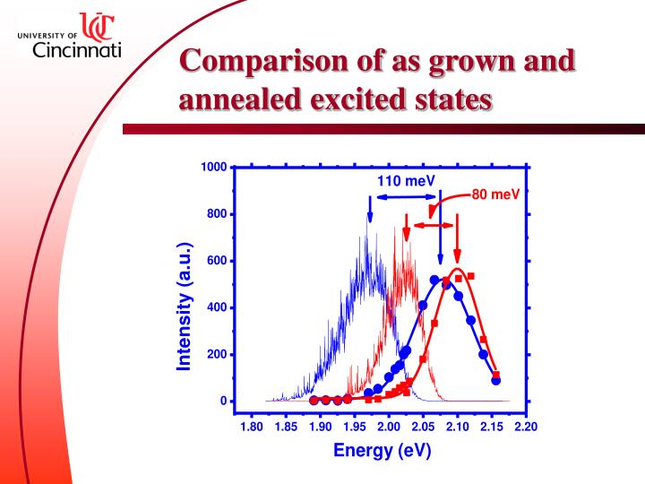 Comparison of as grown and annealed excited states
