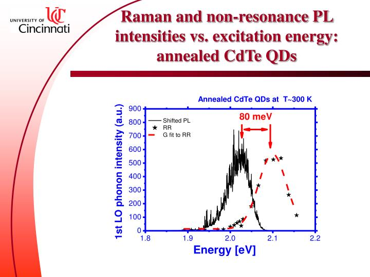 Raman and non-resonance PL intensities vs. excitation energy: annealed CdTe QDs