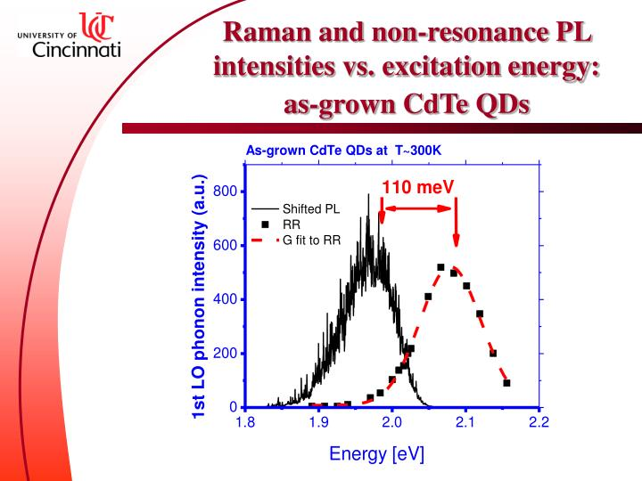 Raman and non-resonance PL intensities vs. excitation energy: