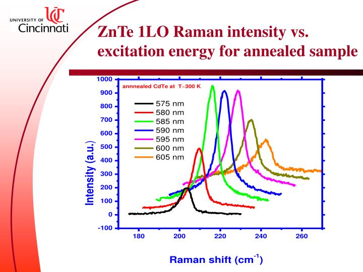 ZnTe 1LO Raman intensity vs. excitation energy for annealed sample