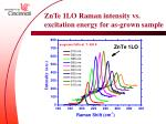 znte 1lo raman intensity vs excitation energy for as grown sample