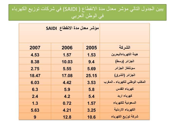 يبين الجدول التالي مؤشر معدل مدة الانقطاع (